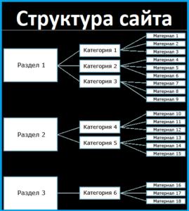 Для чего нужна структура сайта