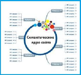 Создание семантического ядра сайта_