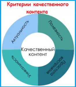 Критерии качества контента