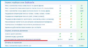 Сервисы для анализа конкурентов bukvarix