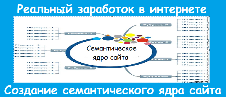 Сбор семантического ядра для сайта